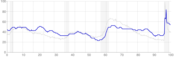 New Mexico monthly unemployment rate chart from 1990 to May 2021